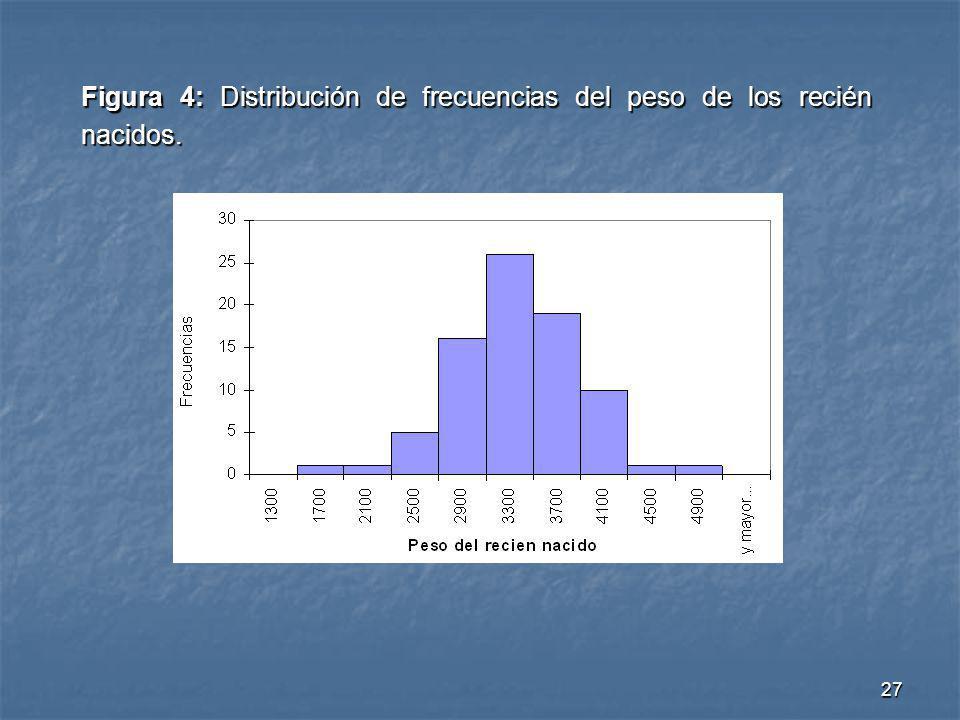 27 Figura 4: Distribución de frecuencias del peso de los recién nacidos.