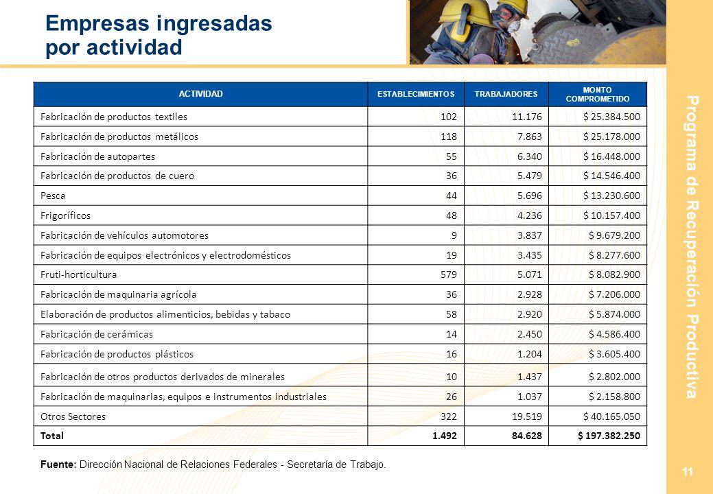 Programa de Recuperación Productiva 11 Empresas ingresadas por actividad ACTIVIDAD ESTABLECIMIENTOSTRABAJADORES MONTO COMPROMETIDO Fabricación de productos textiles10211.176 $ 25.384.500 Fabricación de productos metálicos1187.863 $ 25.178.000 Fabricación de autopartes556.340 $ 16.448.000 Fabricación de productos de cuero365.479 $ 14.546.400 Pesca445.696 $ 13.230.600 Frigoríficos484.236 $ 10.157.400 Fabricación de vehículos automotores93.837 $ 9.679.200 Fabricación de equipos electrónicos y electrodomésticos193.435 $ 8.277.600 Fruti-horticultura5795.071 $ 8.082.900 Fabricación de maquinaria agrícola362.928 $ 7.206.000 Elaboración de productos alimenticios, bebidas y tabaco582.920 $ 5.874.000 Fabricación de cerámicas142.450 $ 4.586.400 Fabricación de productos plásticos161.204 $ 3.605.400 Fabricación de otros productos derivados de minerales101.437 $ 2.802.000 Fabricación de maquinarias, equipos e instrumentos industriales261.037 $ 2.158.800 Otros Sectores32219.519 $ 40.165.050 Total1.49284.628 $ 197.382.250 Fuente: Dirección Nacional de Relaciones Federales - Secretaría de Trabajo.