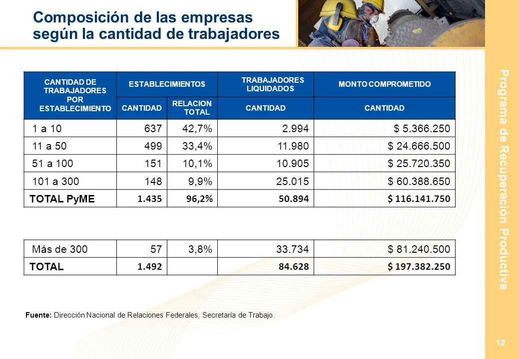 Programa de Recuperación Productiva 12 Composición de las empresas según la cantidad de trabajadores CANTIDAD DE TRABAJADORES POR ESTABLECIMIENTO ESTABLECIMIENTOS TRABAJADORES LIQUIDADOS MONTO COMPROMETIDO CANTIDAD RELACION TOTAL CANTIDAD 1 a 1063742,7%2.994 $ 5.366.250 11 a 5049933,4%11.980 $ 24.666.500 51 a 10015110,1%10.905 $ 25.720.350 101 a 3001489,9%25.015 $ 60.388.650 TOTAL PyME 1.43596,2%50.894 $ 116.141.750 Más de 300573,8%33.734 $ 81.240.500 TOTAL 1.492 84.628 $ 197.382.250 Fuente: Dirección Nacional de Relaciones Federales, Secretaría de Trabajo.