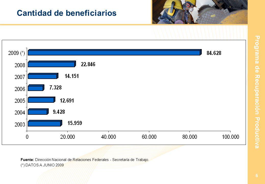 Programa de Recuperación Productiva 5 Cantidad de beneficiarios (*) DATOS A JUNIO 2009 Fuente: Dirección Nacional de Relaciones Federales - Secretaría de Trabajo.