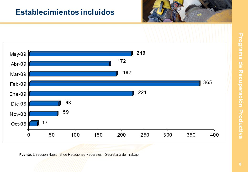 Programa de Recuperación Productiva 8 Establecimientos incluidos Fuente: Dirección Nacional de Relaciones Federales - Secretaría de Trabajo.