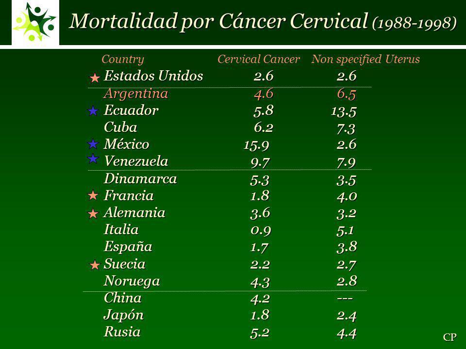 Mortalidad por Cáncer Cervical (1988-1998) Country Cervical Cancer Non specified Uterus Estados Unidos 2.62.6 Argentina 4.66.5 Ecuador 5.8 13.5 Cuba 6.27.3 México 15.92.6 Venezuela 9.77.9 Dinamarca 5.33.5 Francia 1.84.0 Alemania 3.63.2 Italia 0.95.1 España 1.73.8 Suecia 2.22.7 Noruega 4.32.8 China 4.2--- Japón 1.82.4 Rusia 5.24.4 CP