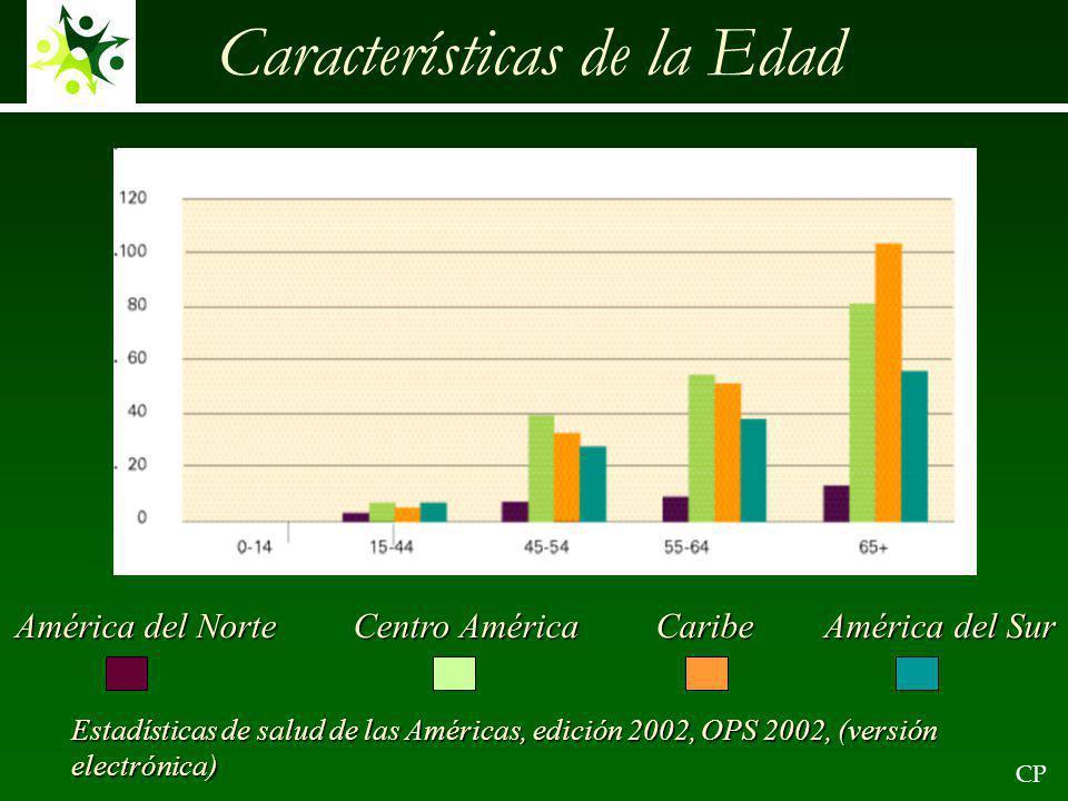 Características de la Edad Estadísticas de salud de las Américas, edición 2002, OPS 2002, (versión electrónica) América del Norte Centro AméricaCaribe América del Sur CP