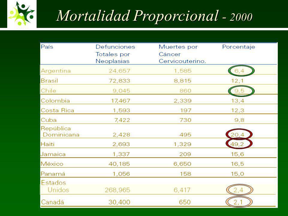 Mortalidad Proporcional - 2000