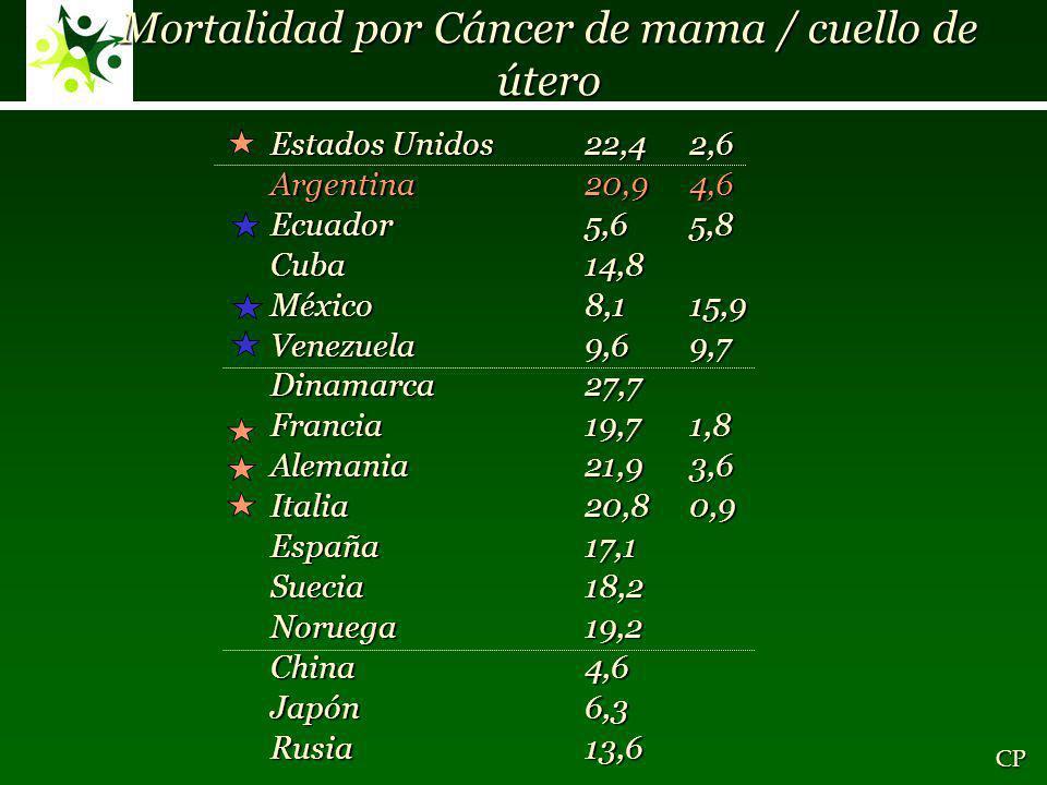 Mortalidad por Cáncer de mama / cuello de útero Estados Unidos22,42,6 Argentina20,94,6 Ecuador5,65,8 Cuba 14,8 México8,115,9 Venezuela9,69,7 Dinamarca27,7 Francia19,71,8 Alemania21,93,6 Italia20,80,9 España17,1 Suecia18,2 Noruega19,2 China4,6 Japón6,3 Rusia13,6 CP