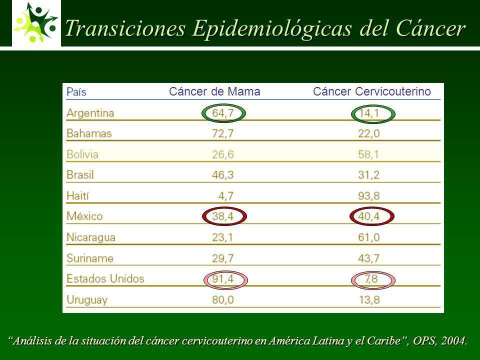 Cáncer de MamaCáncer Cervicouterino Transiciones Epidemiológicas del Cáncer Análisis de la situación del cáncer cervicouterino en América Latina y el Caribe, OPS, 2004.