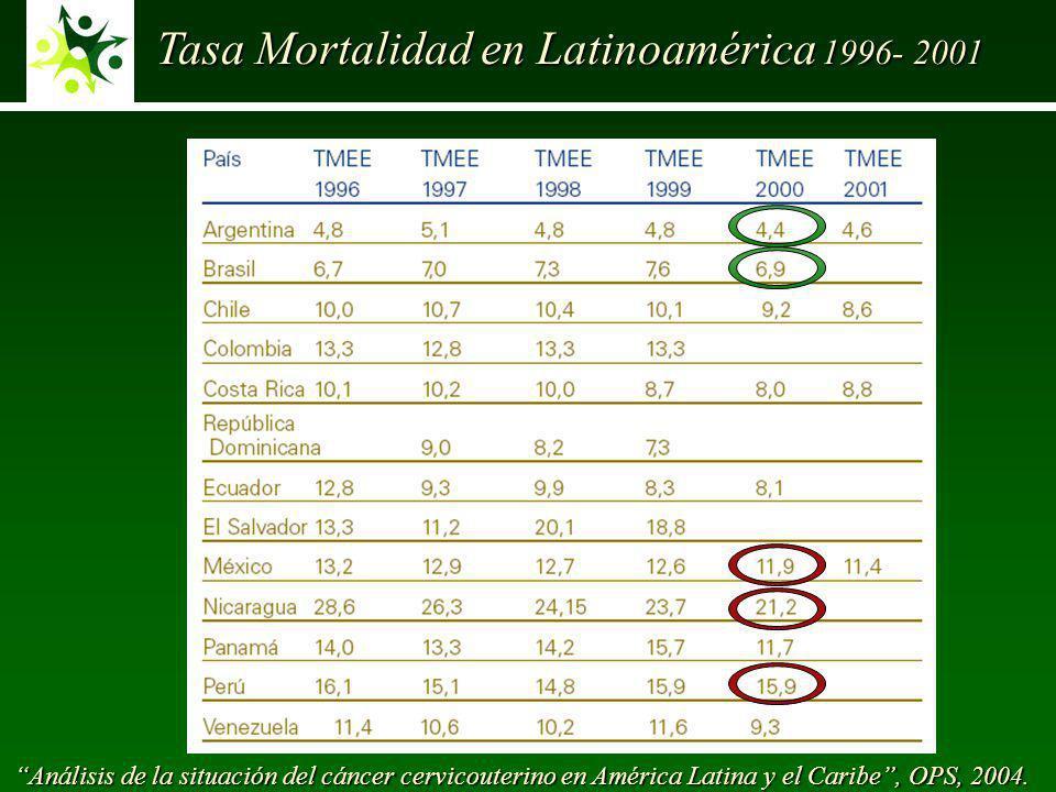 Tasa Mortalidad en Latinoamérica 1996- 2001 Análisis de la situación del cáncer cervicouterino en América Latina y el Caribe, OPS, 2004.