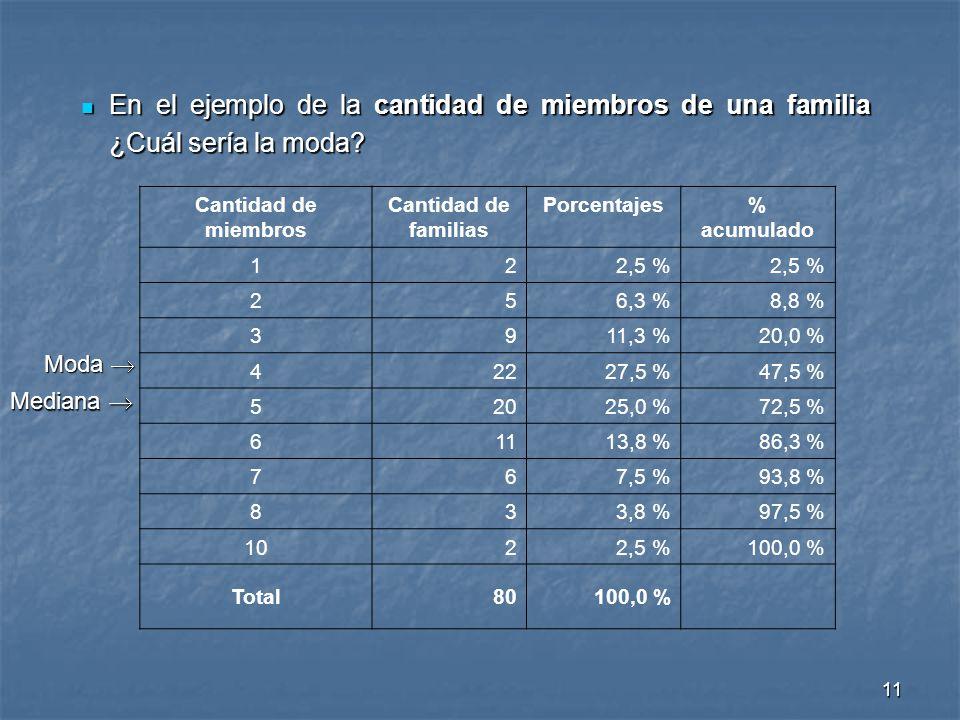 11 En el ejemplo de la cantidad de miembros de una familia ¿Cuál sería la moda? En el ejemplo de la cantidad de miembros de una familia ¿Cuál sería la