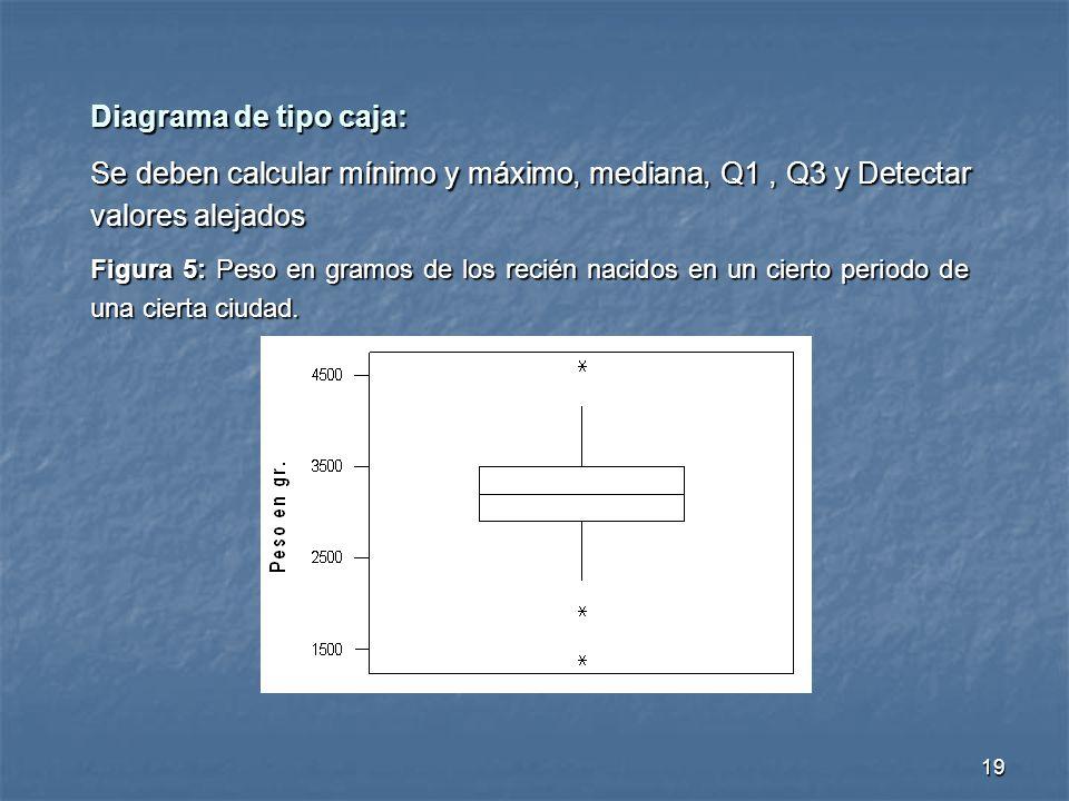 19 Diagrama de tipo caja: Se deben calcular mínimo y máximo, mediana, Q1, Q3 y Detectar valores alejados Figura 5: Peso en gramos de los recién nacido