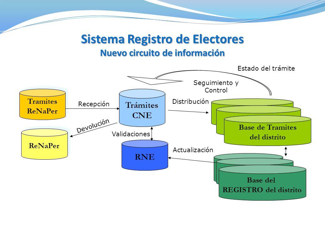 Sistema Registro de Electores Nuevo circuito de información Tramites ReNaPer Tramites ReNaPer RNE Trámites CNE Base de Tramites del distrito Base del REGISTRO del distrito Recepción Validaciones Distribución Actualización Seguimiento y Control Estado del trámite ReNaPer Devolución