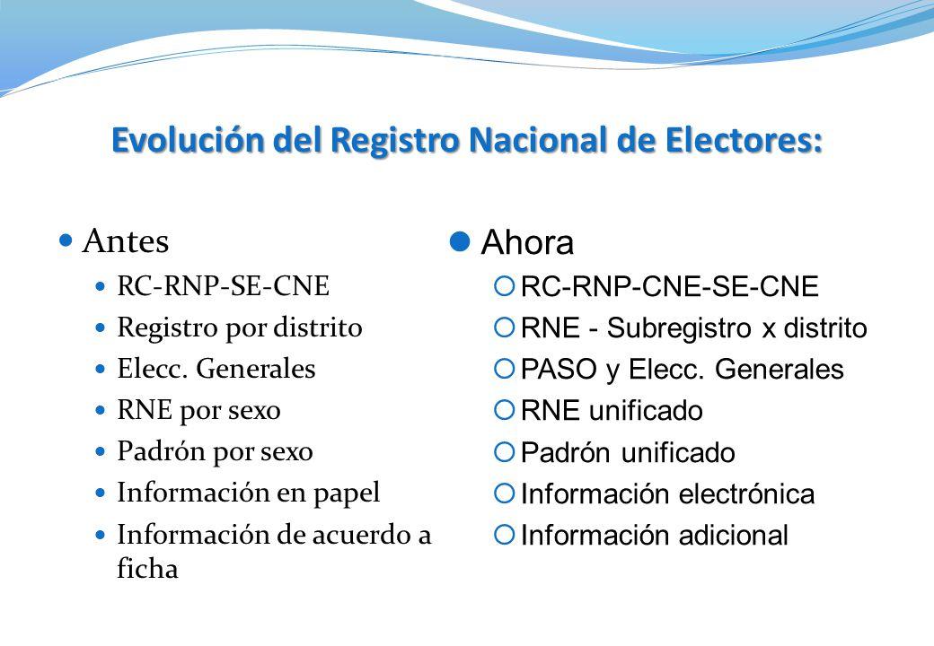 Evolución del Registro Nacional de Electores: Antes RC-RNP-SE-CNE Registro por distrito Elecc. Generales RNE por sexo Padrón por sexo Información en p