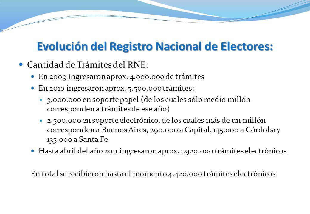 Cantidad de Trámites del RNE: En 2009 ingresaron aprox. 4.000.000 de trámites En 2010 ingresaron aprox. 5.500.000 trámites: 3.000.000 en soporte papel