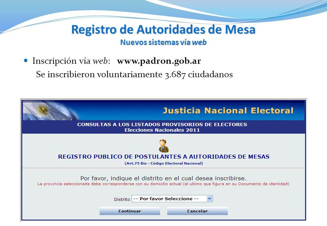 Registro de Autoridades de Mesa Nuevos sistemas vía web Inscripción vía web: www.padron.gob.ar Se inscribieron voluntariamente 3.687 ciudadanos
