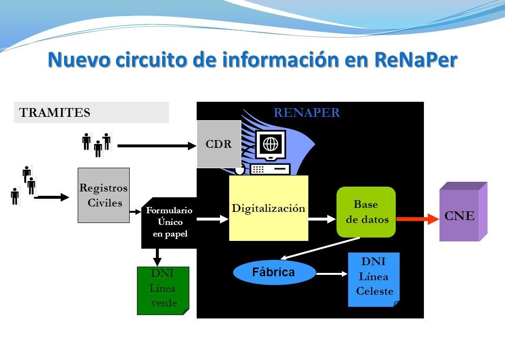 TRAMITES CDR Digitalización Registros Civiles DNI Línea verde CNE Formulario Único en papel Base de datos DNI Línea Celeste Fábrica RENAPER Nuevo circuito de información en ReNaPer