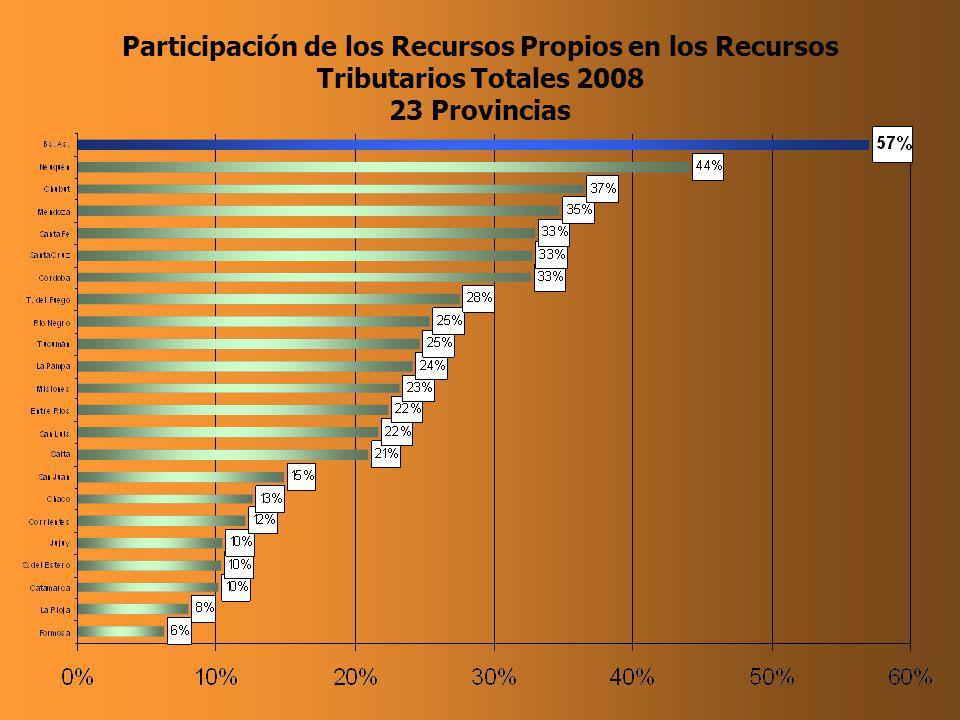 Participación de los Recursos Propios en los Recursos Tributarios Totales 2008 23 Provincias