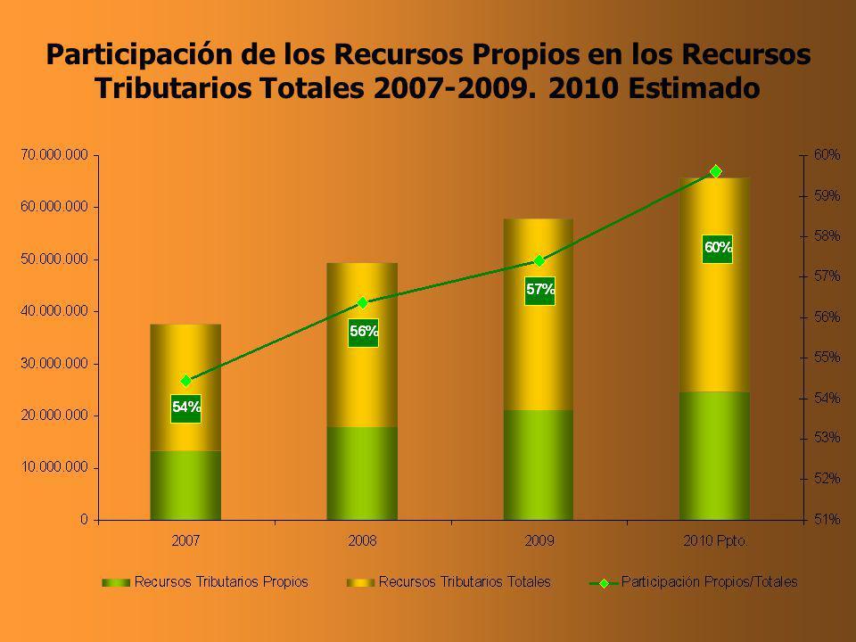 Participación de los Recursos Propios en los Recursos Tributarios Totales 2007-2009. 2010 Estimado