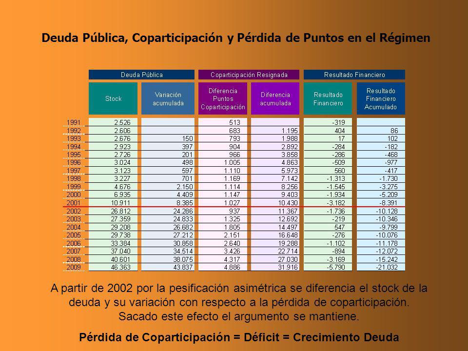 Deuda Pública, Coparticipación y Pérdida de Puntos en el Régimen A partir de 2002 por la pesificación asimétrica se diferencia el stock de la deuda y su variación con respecto a la pérdida de coparticipación.