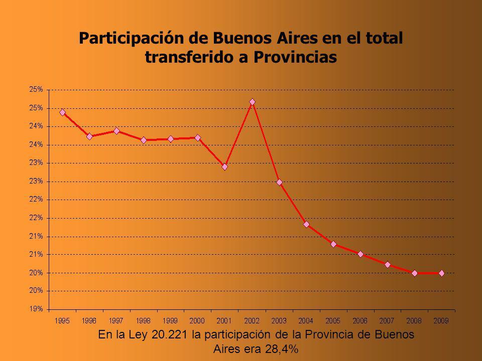 Participación de Buenos Aires en el total transferido a Provincias En la Ley 20.221 la participación de la Provincia de Buenos Aires era 28,4%