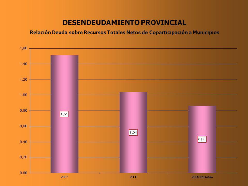 DESENDEUDAMIENTO PROVINCIAL Relación Deuda sobre Recursos Totales Netos de Coparticipación a Municipios