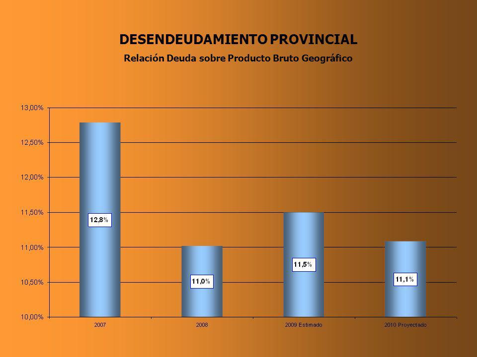 DESENDEUDAMIENTO PROVINCIAL Relación Deuda sobre Producto Bruto Geográfico