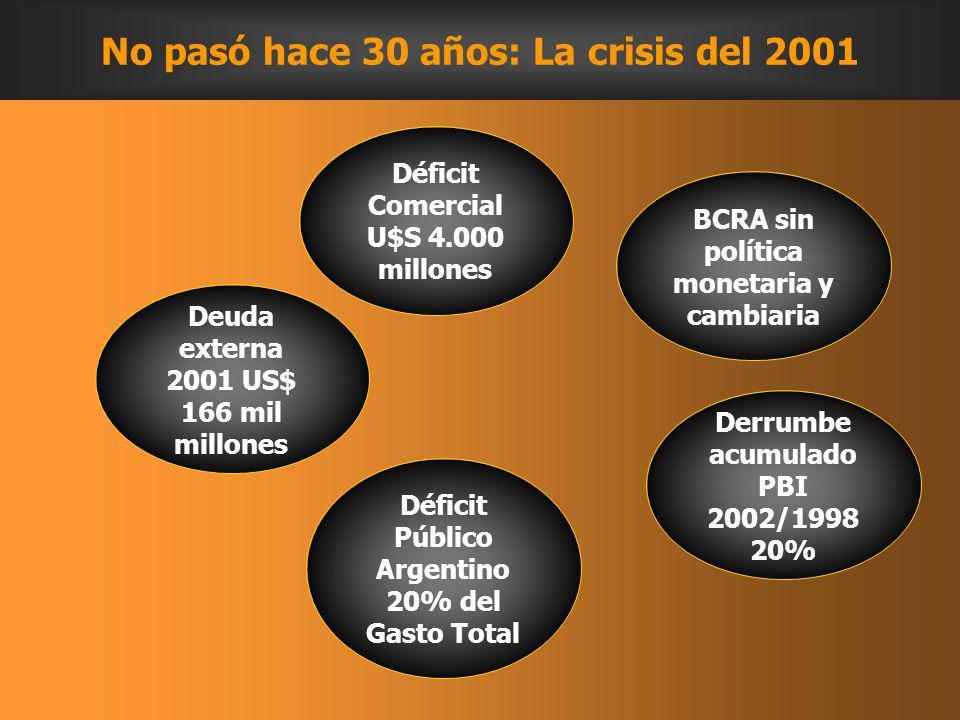 Deuda externa 2001 US$ 166 mil millones Déficit Comercial U$S 4.000 millones BCRA sin política monetaria y cambiaria Derrumbe acumulado PBI 2002/1998 20% Déficit Público Argentino 20% del Gasto Total No pasó hace 30 años: La crisis del 2001