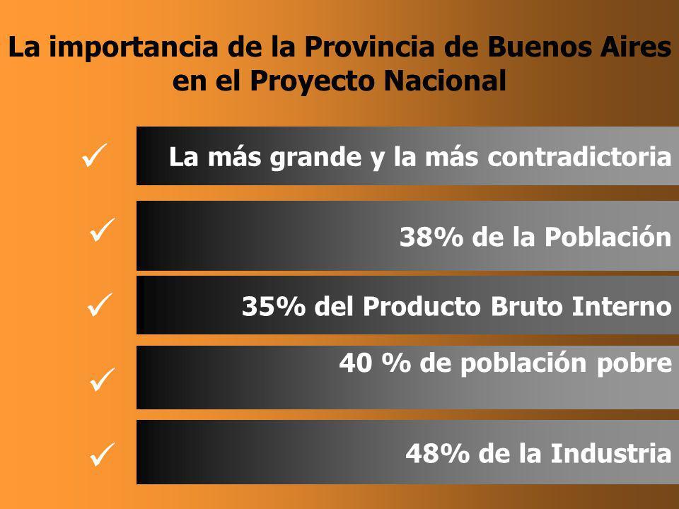 La importancia de la Provincia de Buenos Aires en el Proyecto Nacional La más grande y la más contradictoria 38% de la Población 35% del Producto Bruto Interno 40 % de población pobre 48% de la Industria