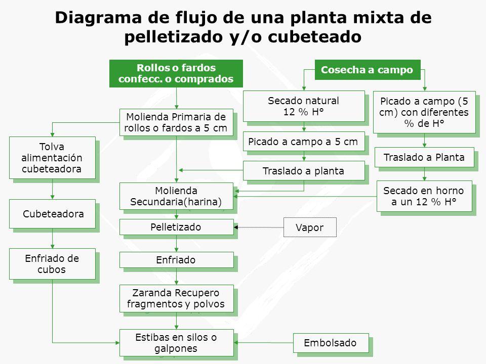 Diagrama de flujo de una planta mixta de pelletizado y/o cubeteado Tolva alimentación cubeteadora Cubeteadora Pelletizado Vapor Enfriado de cubos Enfriado Rollos o fardos confecc.