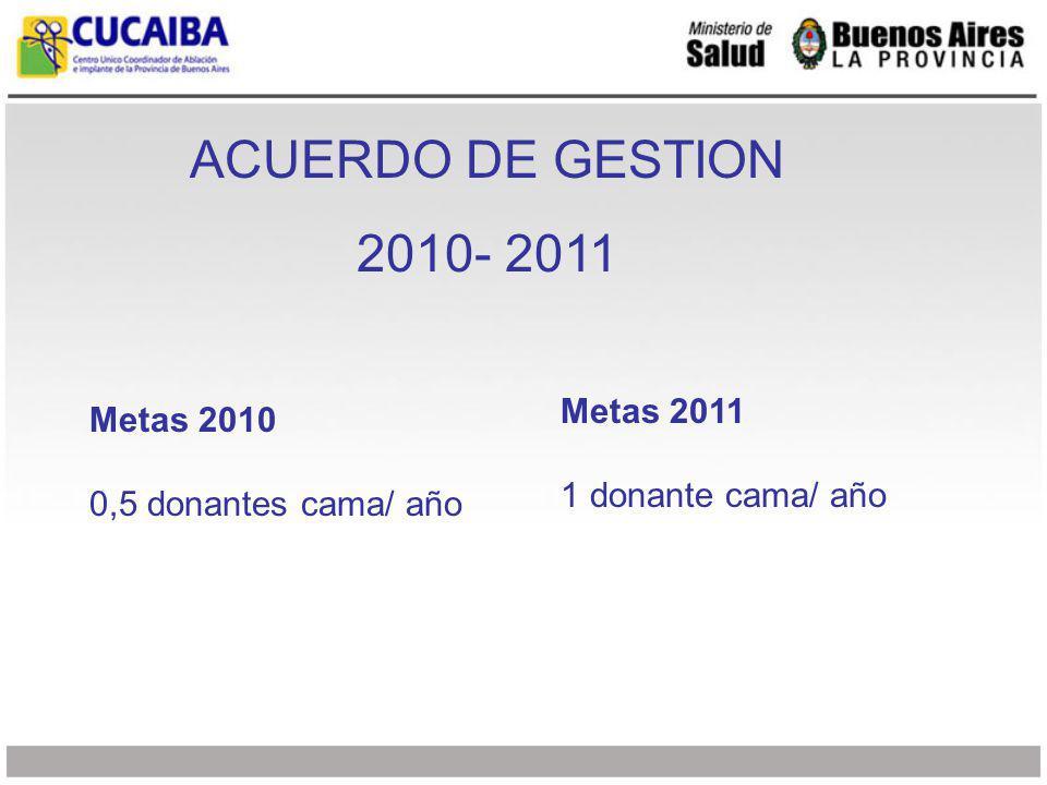 ACUERDO DE GESTION 2010- 2011 Evaluación y reconocimiento Hospitales que alcancen metas 2010: 1 computadora para el área critica.