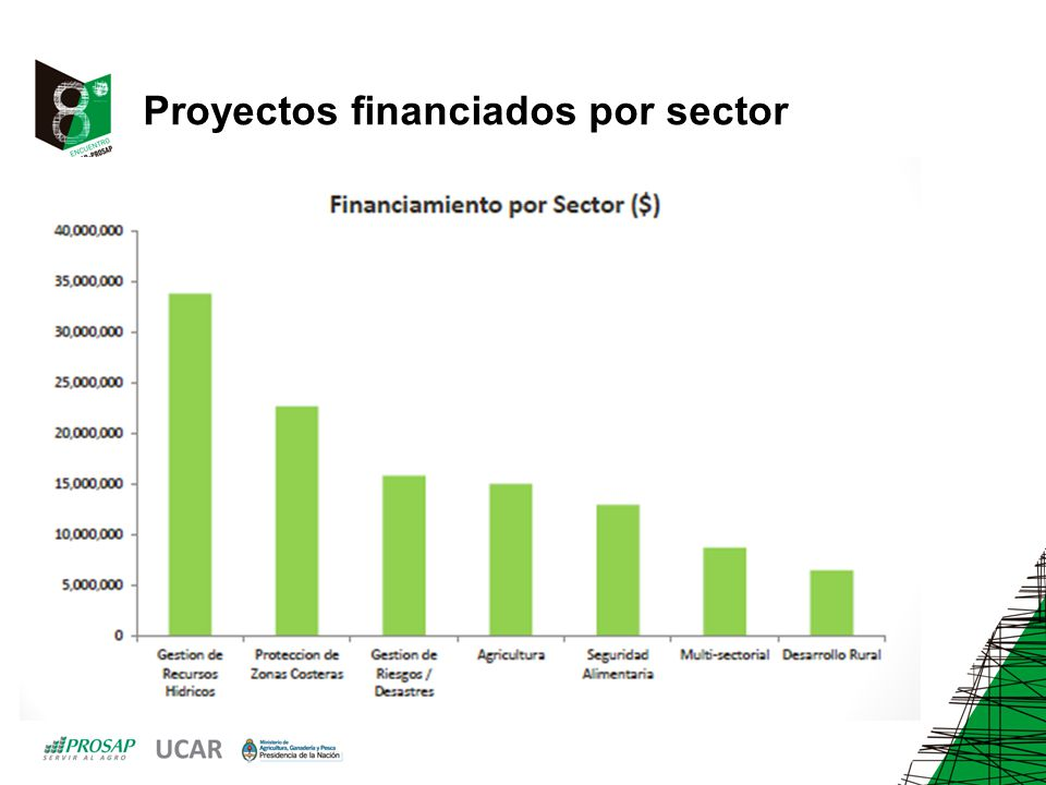 Proyectos de Argentina ante el Fondo de Adaptación Adaptación y resiliencia de la agricultura familiar del noreste de Argentina ante el impacto del Cambio Climático y su variabilidad.