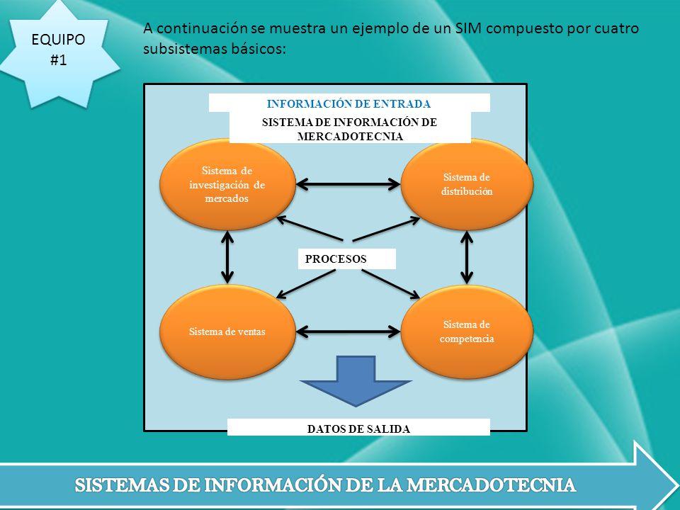 EQUIPO #1 EQUIPO #1 A continuación se muestra un ejemplo de un SIM compuesto por cuatro subsistemas básicos: Sistema de investigación de mercados Sist
