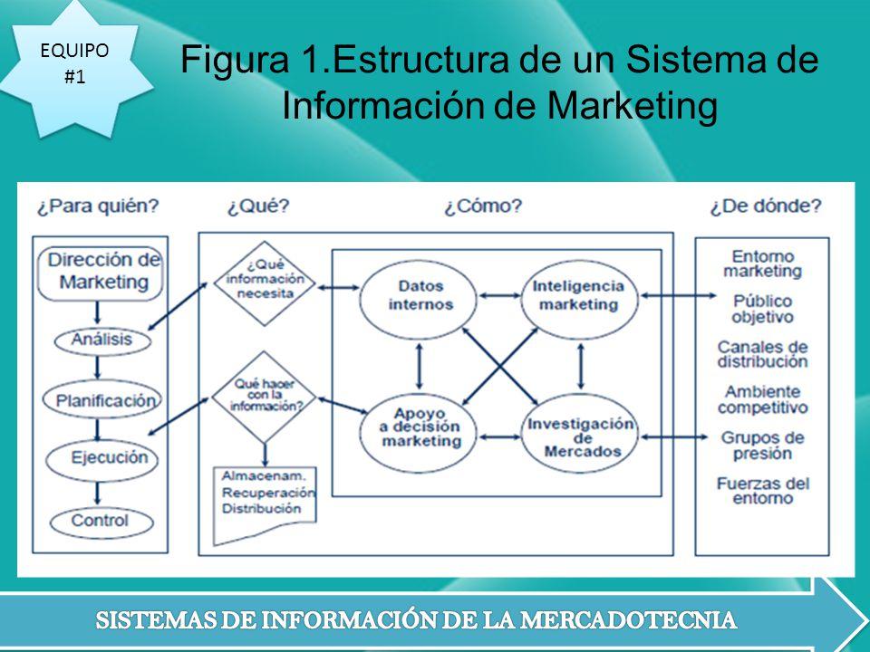 EQUIPO #1 EQUIPO #1 Figura 1.Estructura de un Sistema de Información de Marketing