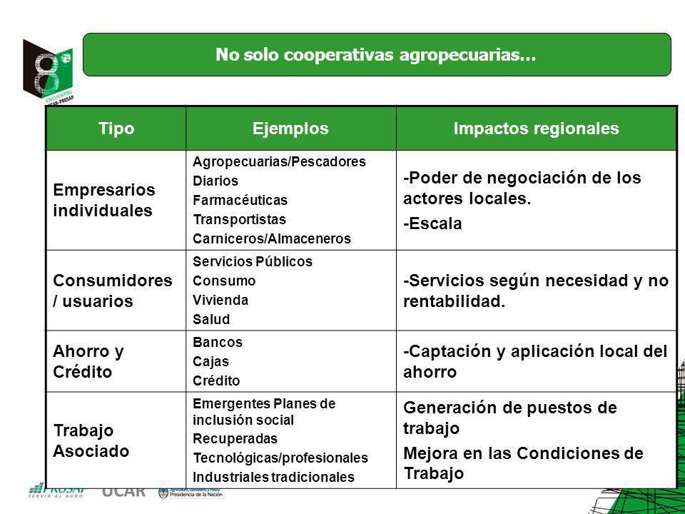 TipoEjemplosImpactos regionales Empresarios individuales Agropecuarias/Pescadores Diarios Farmacéuticas Transportistas Carniceros/Almaceneros -Poder de negociación de los actores locales.