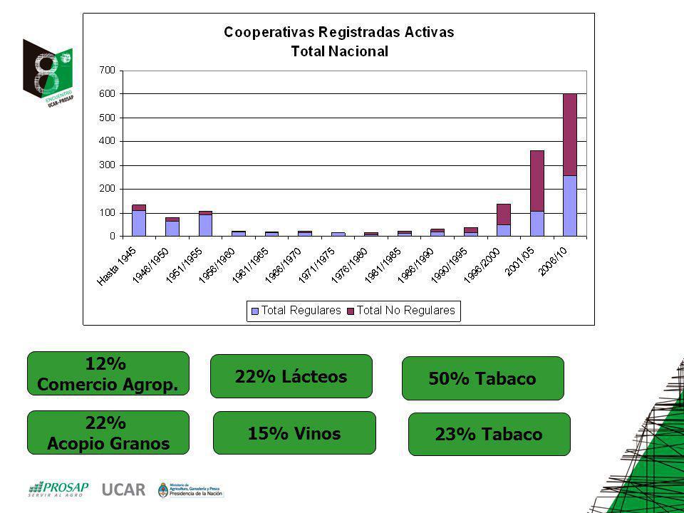 12% Comercio Agrop. 22% Acopio Granos 22% Lácteos 15% Vinos 50% Tabaco 23% Tabaco