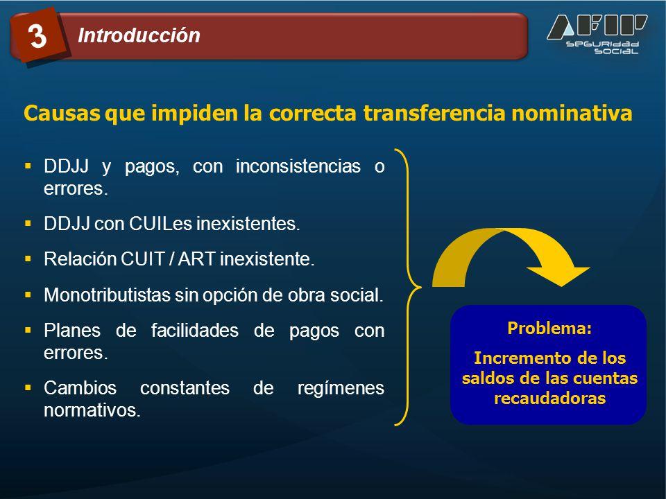 DDJJ y pagos, con inconsistencias o errores. DDJJ con CUILes inexistentes. Relación CUIT / ART inexistente. Monotributistas sin opción de obra social.