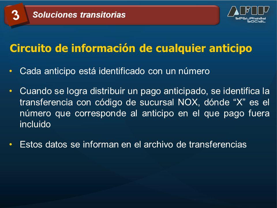 Circuito de información de cualquier anticipo Cada anticipo está identificado con un número Cuando se logra distribuir un pago anticipado, se identifi