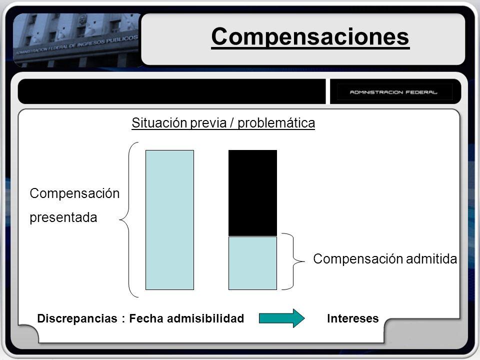 Compensaciones Situación previa / problemática Compensación presentada Compensación admitida Discrepancias : Fecha admisibilidad Intereses