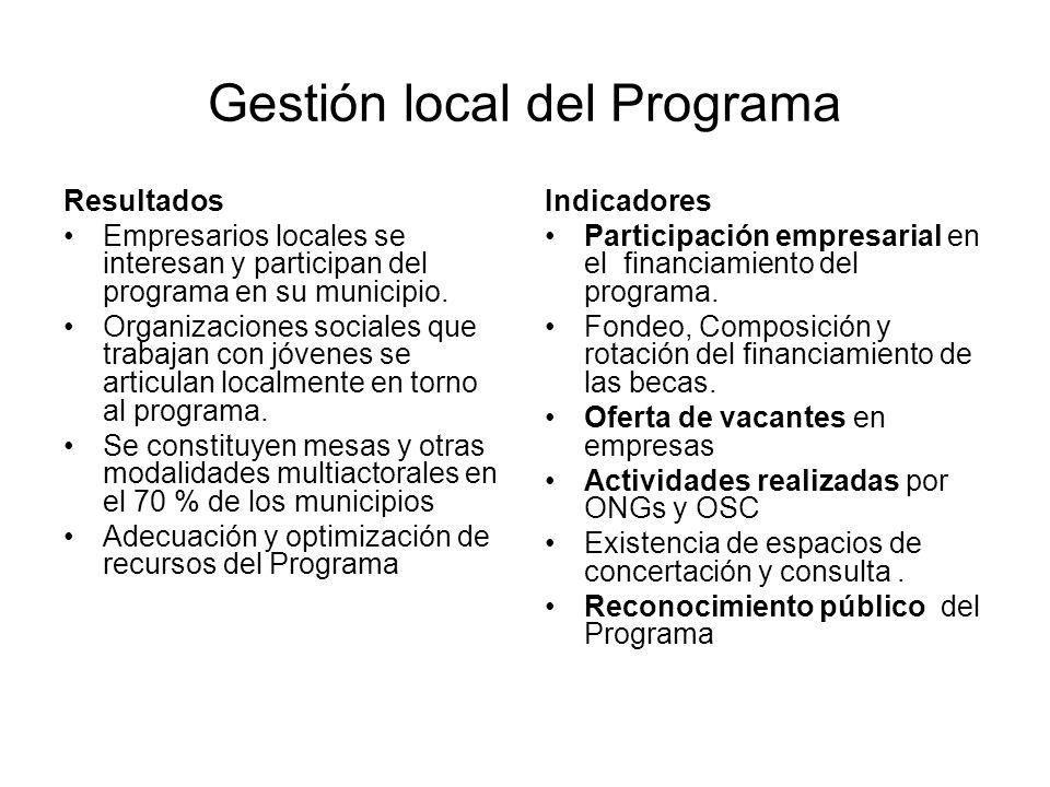 Gestión local del Programa Resultados Empresarios locales se interesan y participan del programa en su municipio. Organizaciones sociales que trabajan