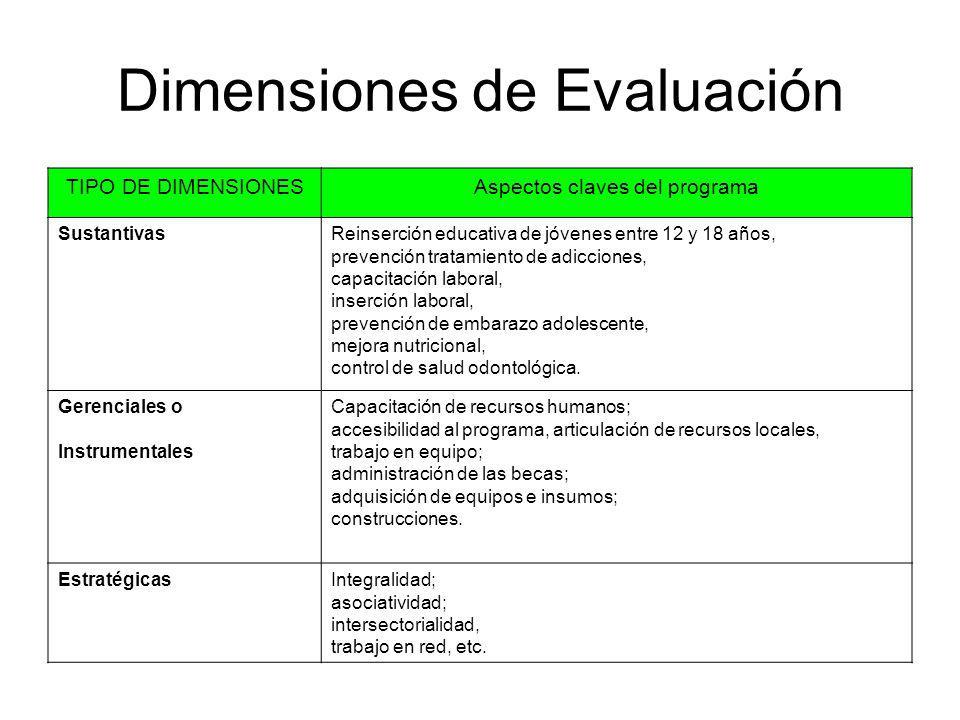 Dimensiones de Evaluación TIPO DE DIMENSIONESAspectos claves del programa SustantivasReinserción educativa de jóvenes entre 12 y 18 años, prevención t