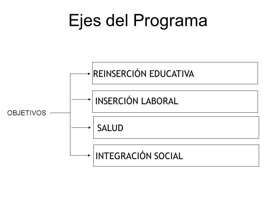 REINSERCIÓN EDUCATIVA Ejes del Programa OBJETIVOS INSERCIÓN LABORAL SALUD INTEGRACIÓN SOCIAL