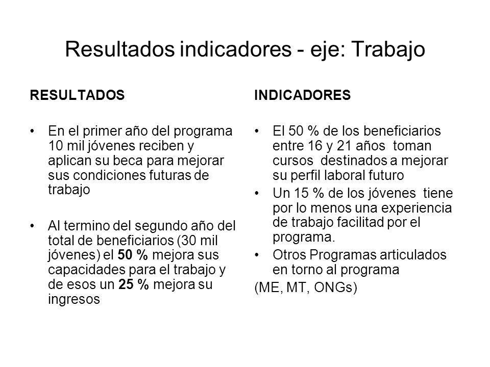 Resultados indicadores - eje: Trabajo RESULTADOS En el primer año del programa 10 mil jóvenes reciben y aplican su beca para mejorar sus condiciones f
