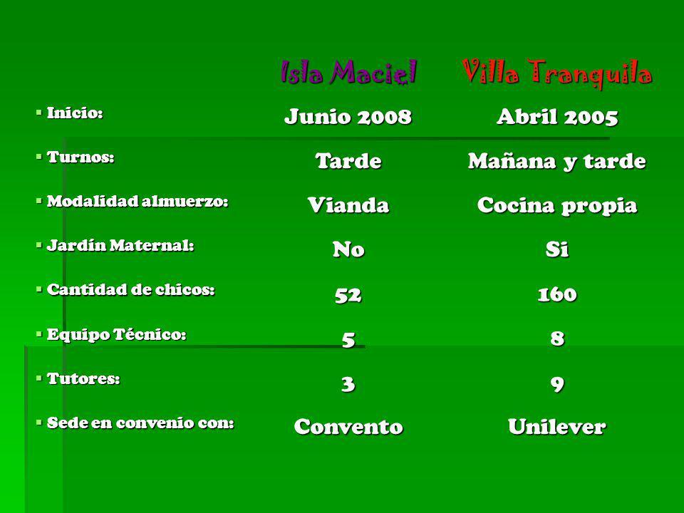 Isla Maciel Villa Tranquila Inicio: Inicio: Junio 2008 Abril 2005 Turnos: Turnos:Tarde Mañana y tarde Modalidad almuerzo: Modalidad almuerzo:Vianda Co