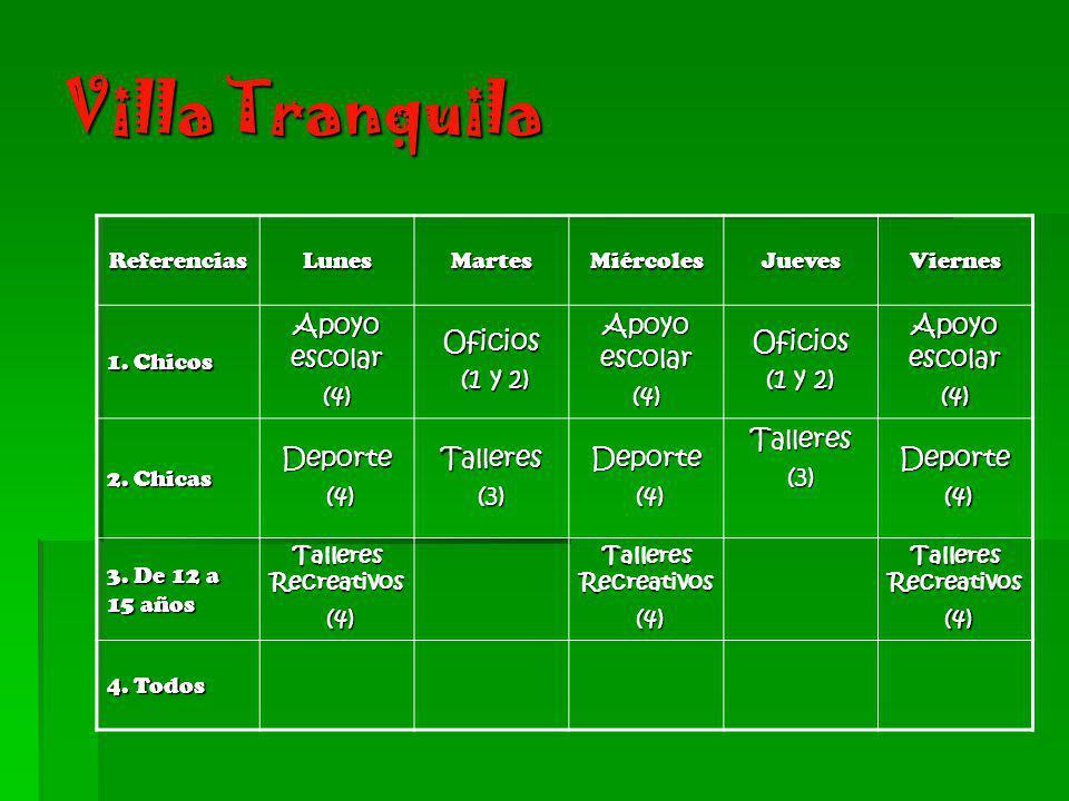 Villa Tranquila ReferenciasLunesMartesMiércolesJuevesViernes 1. Chicos Apoyo escolar (4)Oficios (1 y 2) (1 y 2) Apoyo escolar (4)Oficios (1 y 2) Apoyo