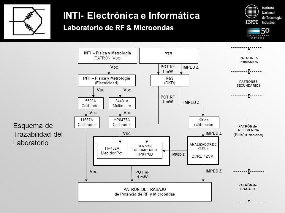 INTI- Electrónica e Informática Laboratorio de RF & Microondas Calibración del VNA Kit de calibración TRL