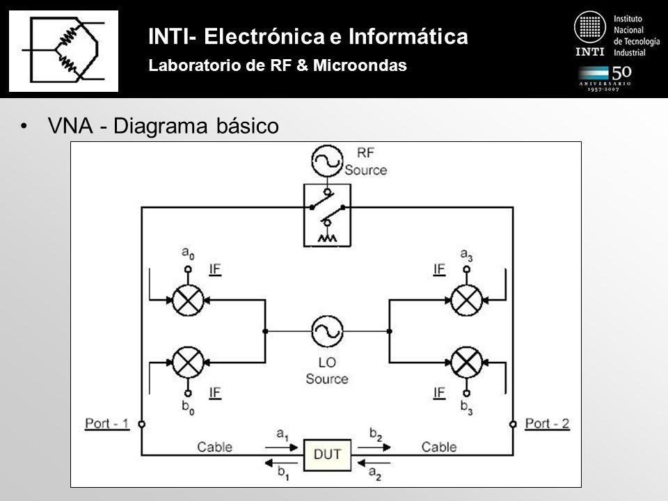 INTI- Electrónica e Informática Laboratorio de RF & Microondas Calibración del VNA Método TOSM - Diagrama en bloques