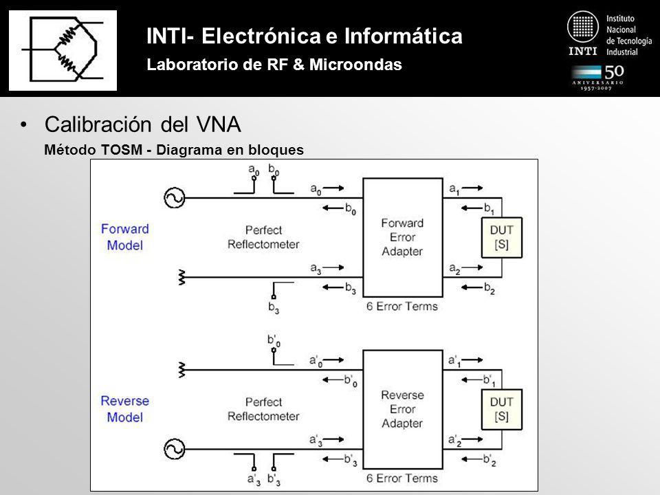 INTI- Electrónica e Informática Laboratorio de RF & Microondas Calibración del VNA Método TOSM - Diagrama de flujo de señal