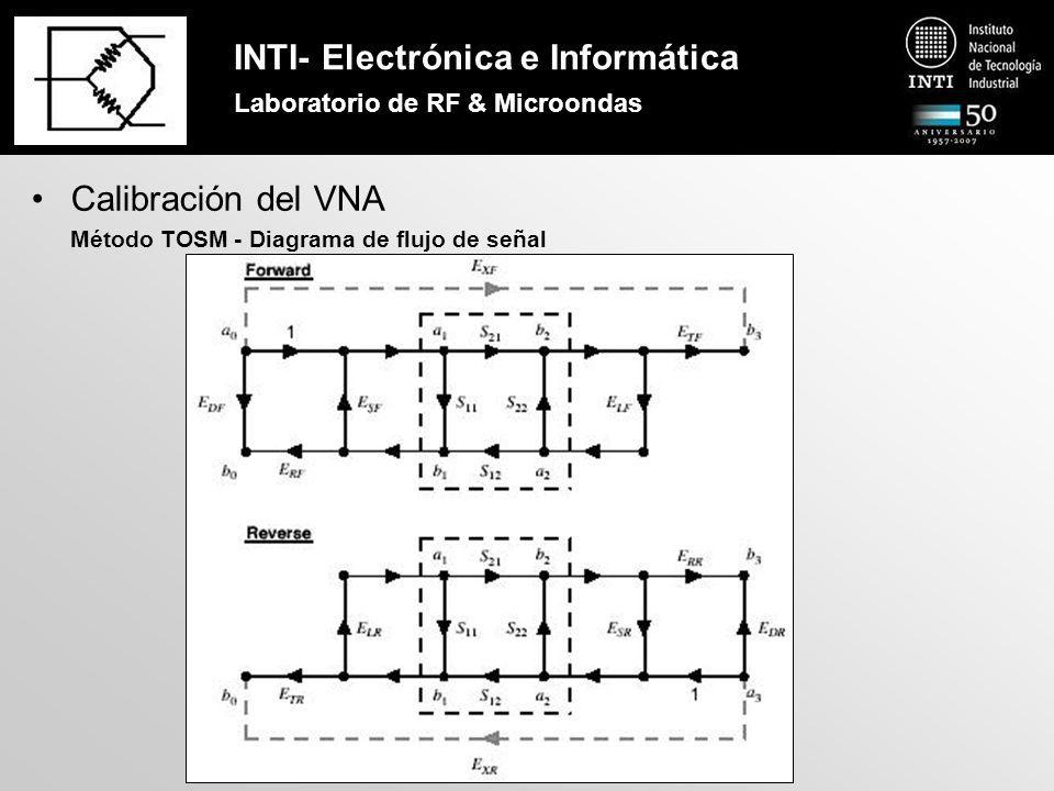 INTI- Electrónica e Informática Laboratorio de RF & Microondas Calibración del VNA Kit de Calibración TOSM