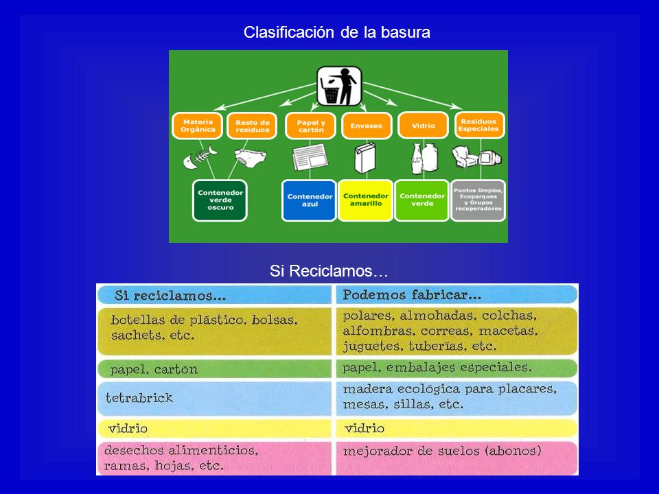 Clasificación de la basura Si Reciclamos…