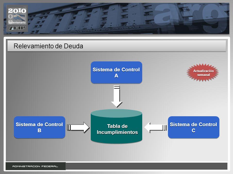 11 Relevamiento de Deuda Tabla de Incumplimientos Sistema de Control B Sistema de Control B Sistema de Control A Sistema de Control A Sistema de Contr