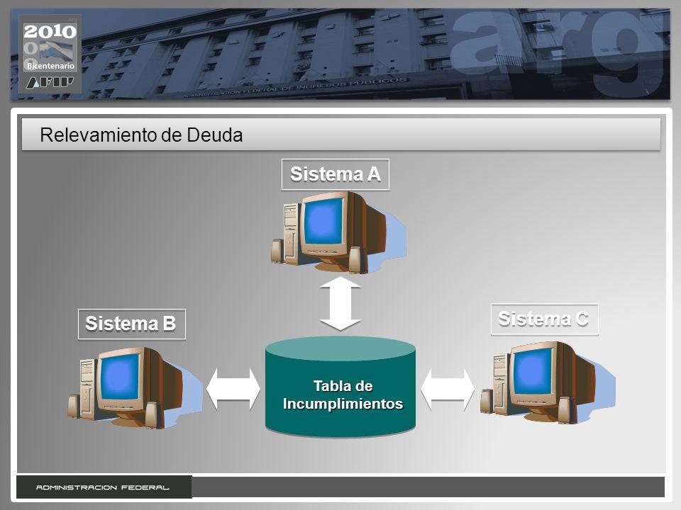 12 Relevamiento de Deuda Tabla de Incumplimientos Sistema B Sistema A Sistema C