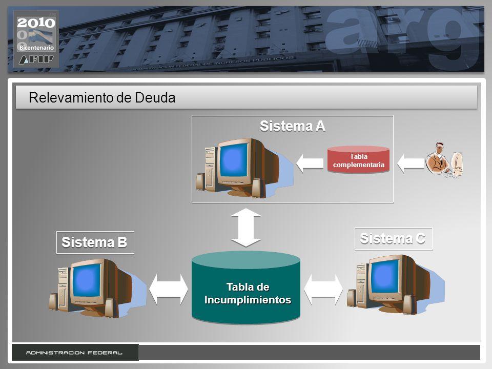 13 Relevamiento de Deuda Tabla de Incumplimientos Sistema B Sistema A Sistema C Tabla complementaria